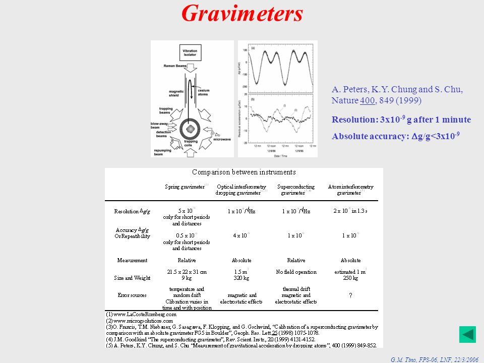 Gravimeters A. Peters, K.Y. Chung and S. Chu, Nature 400, 849 (1999)