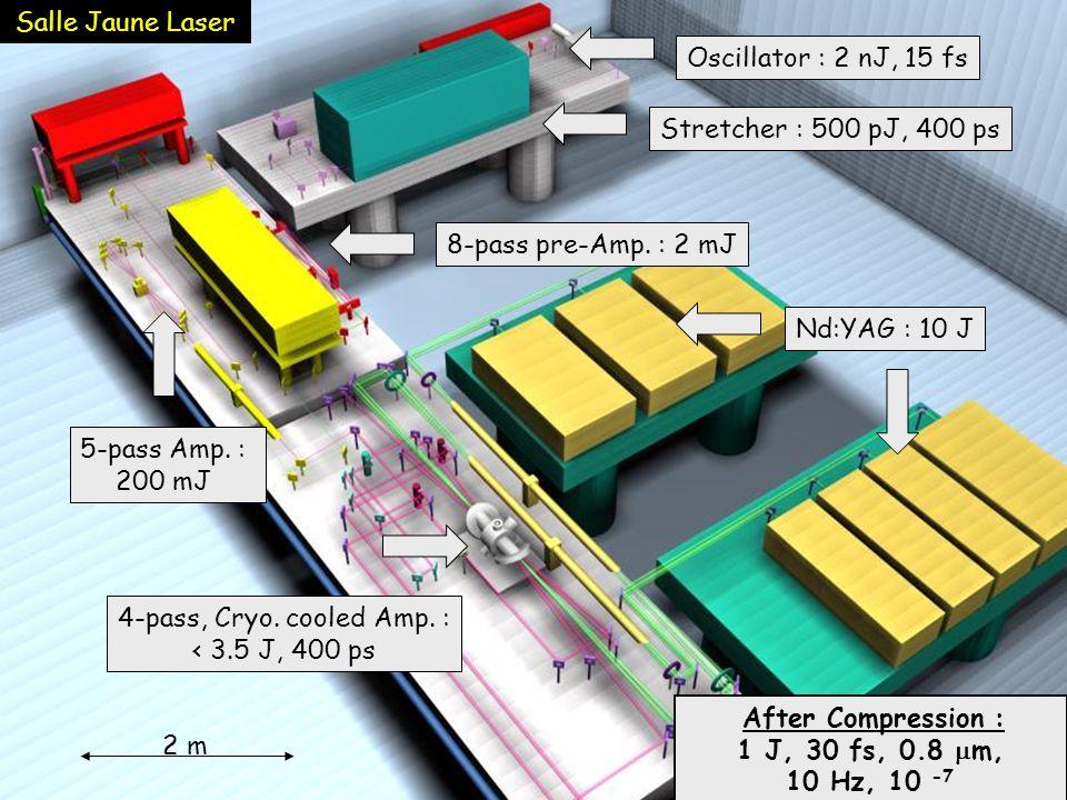 Salle Jaune LaserOscillator : 2 nJ, 15 fs. Stretcher : 500 pJ, 400 ps. 8-pass pre-Amp. : 2 mJ. Nd:YAG : 10 J.