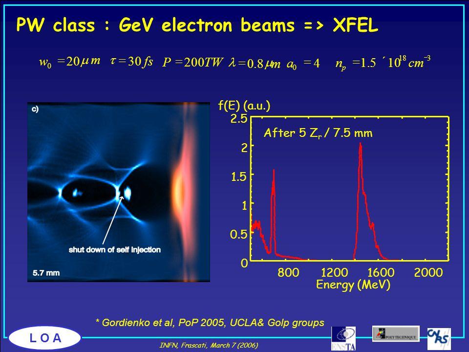 PW class : GeV electron beams => XFEL