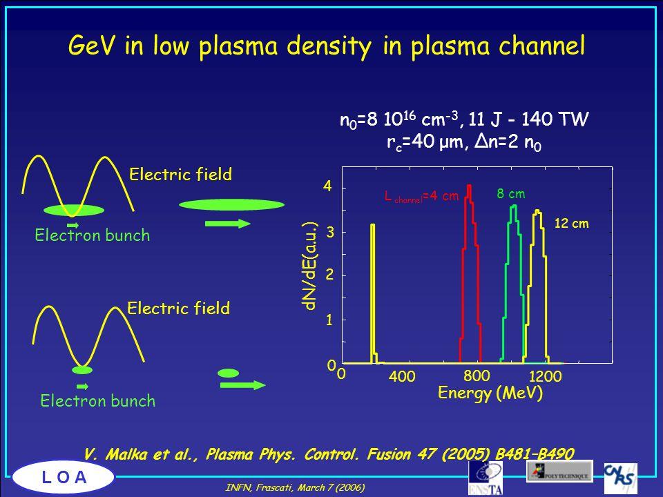V. Malka et al., Plasma Phys. Control. Fusion 47 (2005) B481–B490