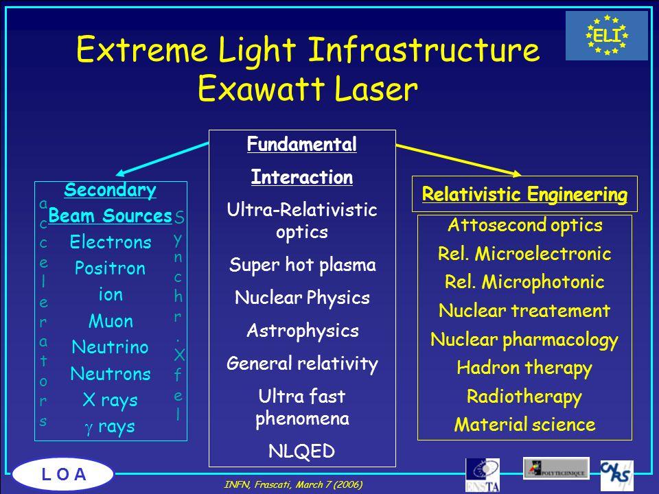 Extreme Light Infrastructure Exawatt Laser