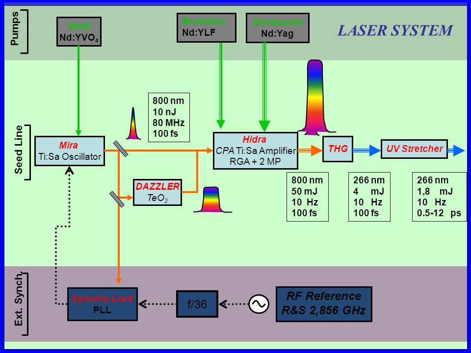 LASER SYSTEM RF Reference f/36 R&S 2,856 GHz Pumps Seed Line