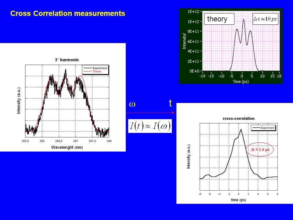 Cross Correlation measurements