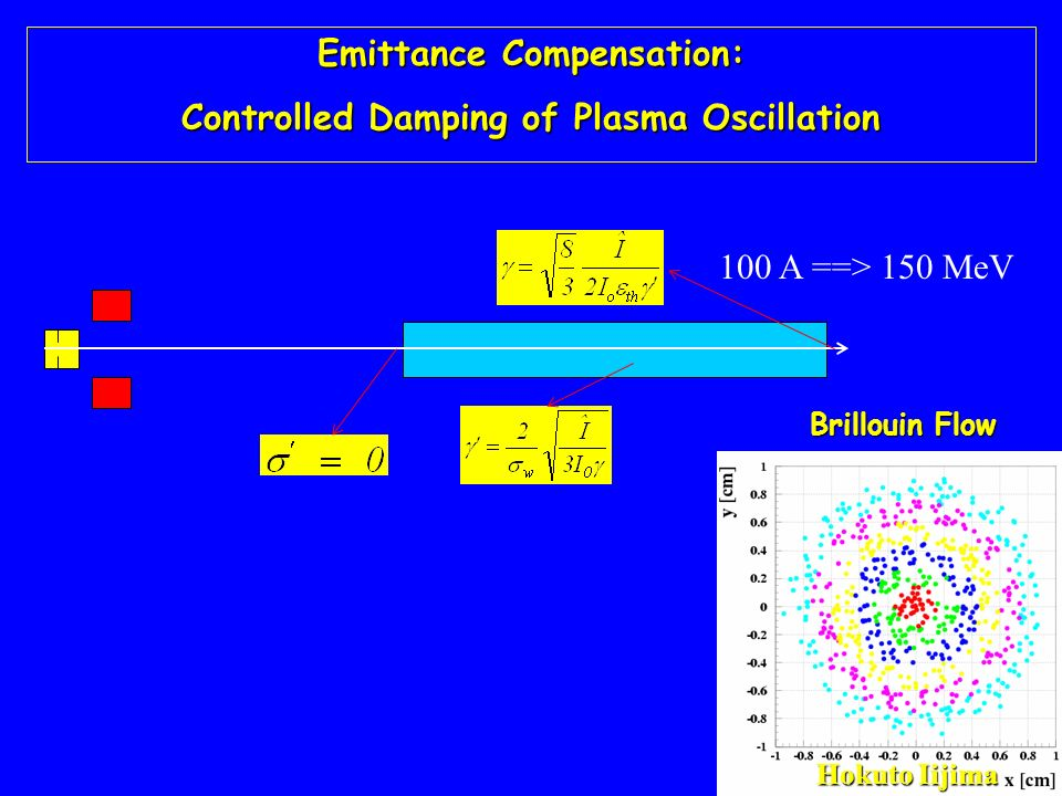 Emittance Compensation: Controlled Damping of Plasma Oscillation