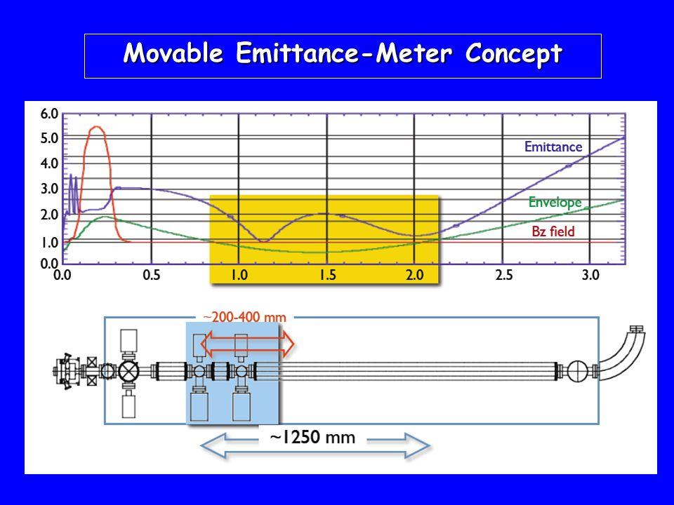 Movable Emittance-Meter Concept