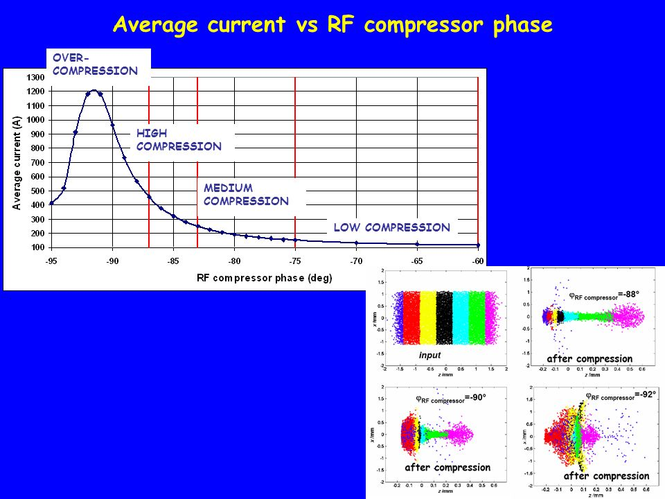 Average current vs RF compressor phase