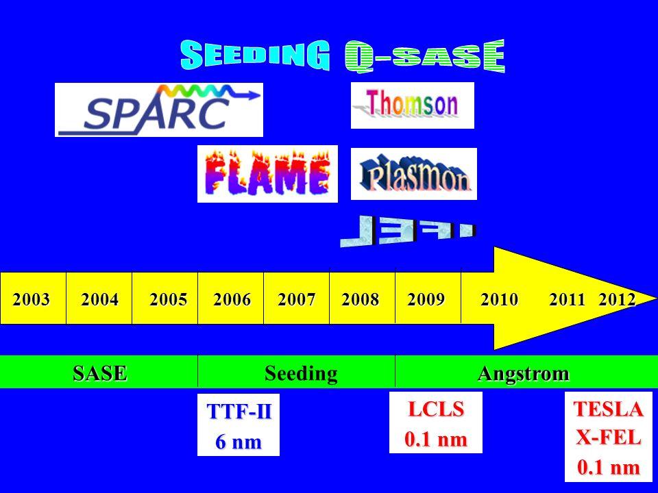SEEDING Q-SASE IFEL SASE Seeding Angstrom TTF-II 6 nm LCLS 0.1 nm