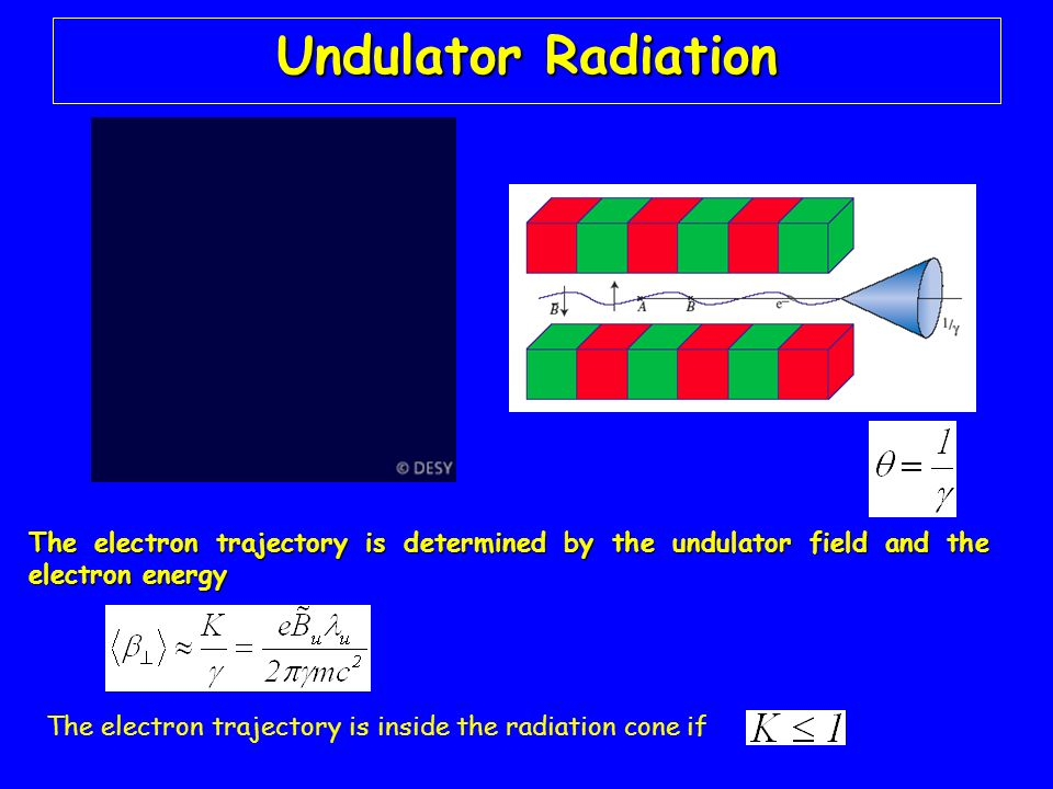 Undulator Radiation The electron trajectory is determined by the undulator field and the electron energy.