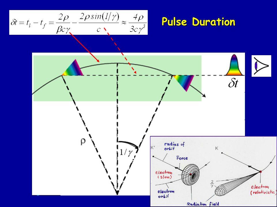 Pulse Duration prova