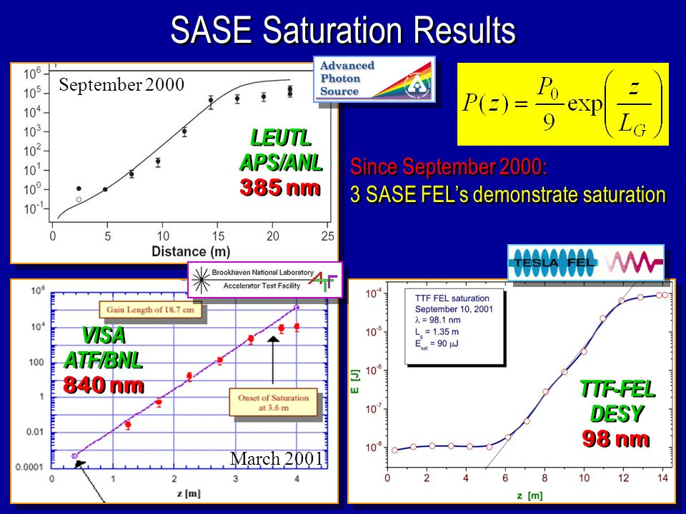 SASE Saturation Results