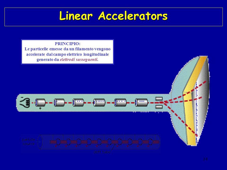 Linear Accelerators PRINCIPIO: