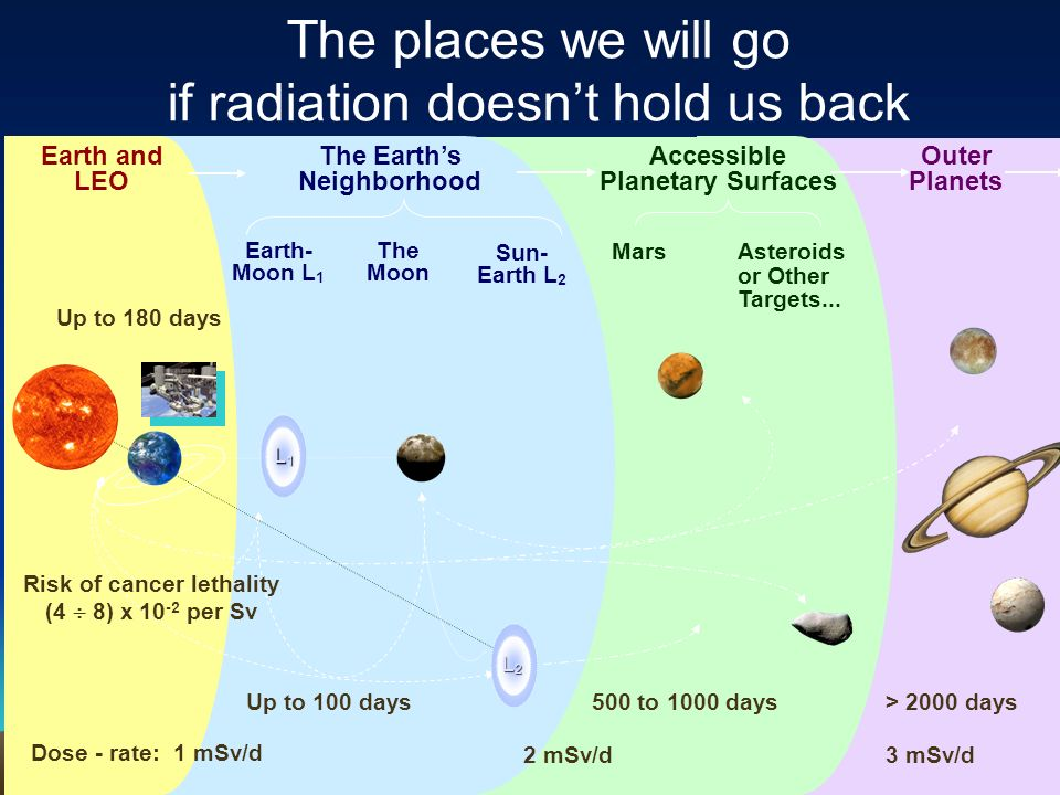 The places we will go if radiation doesn't hold us back