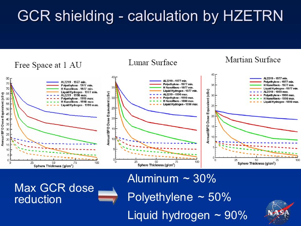 GCR shielding - calculation by HZETRN