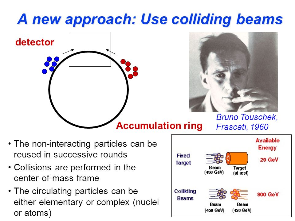 A new approach: Use colliding beams