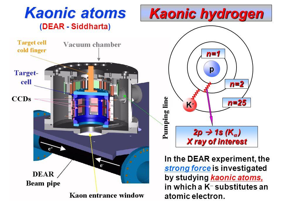 Kaonic atoms Kaonic hydrogen (DEAR - Siddharta) n=1 p n=2 n=25 K-