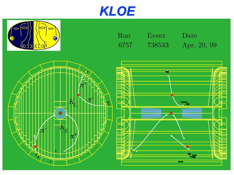 KLOE (K LOng Experiment)