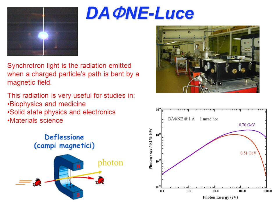 DAΦNE-Luce Synchrotron light is the radiation emitted when a charged particle's path is bent by a magnetic field.