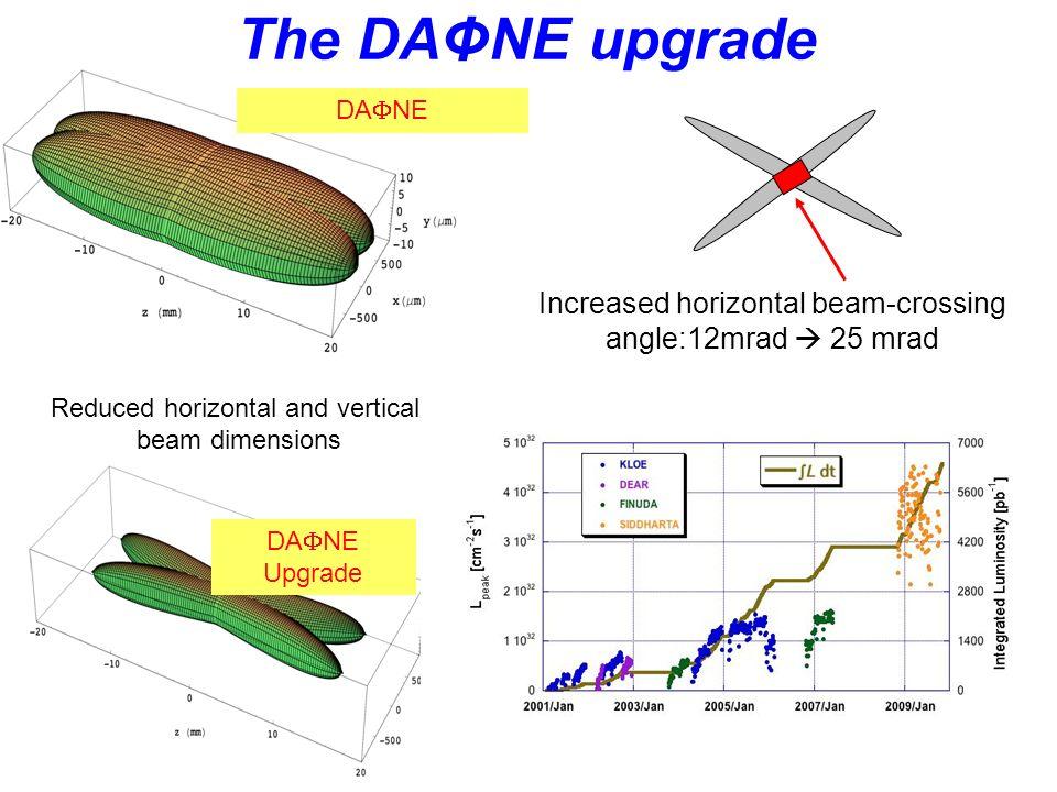 The DAΦNE upgrade Increased horizontal beam-crossing