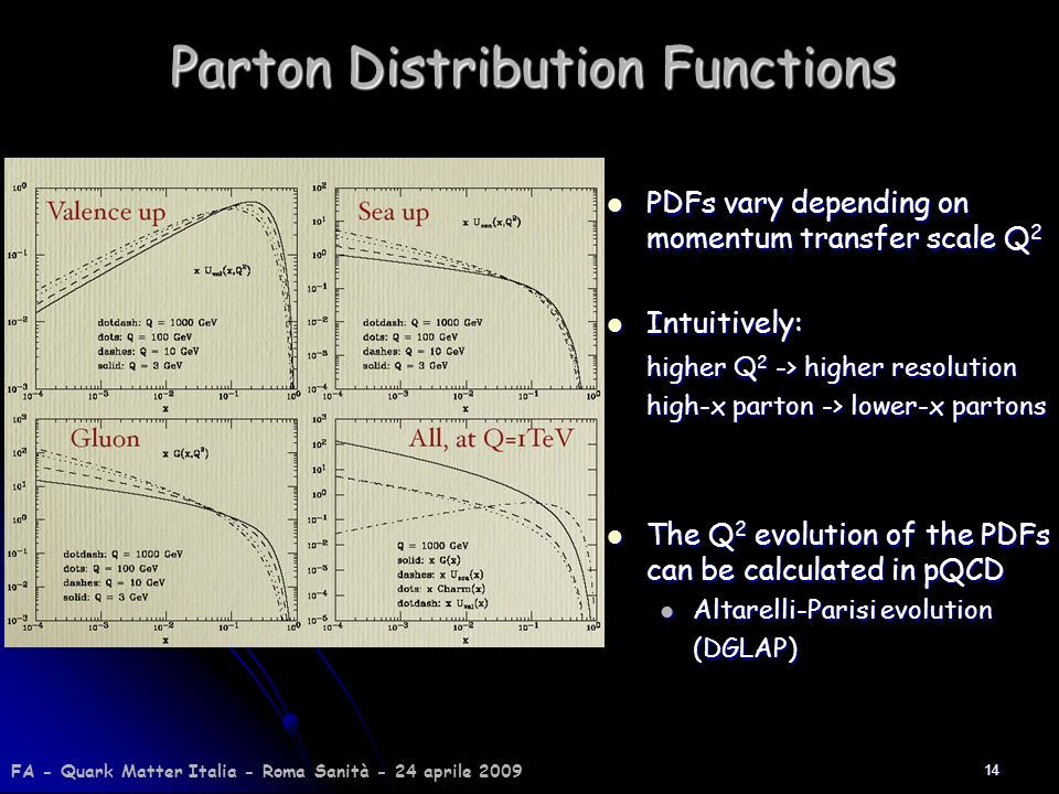 Parton Distribution Functions