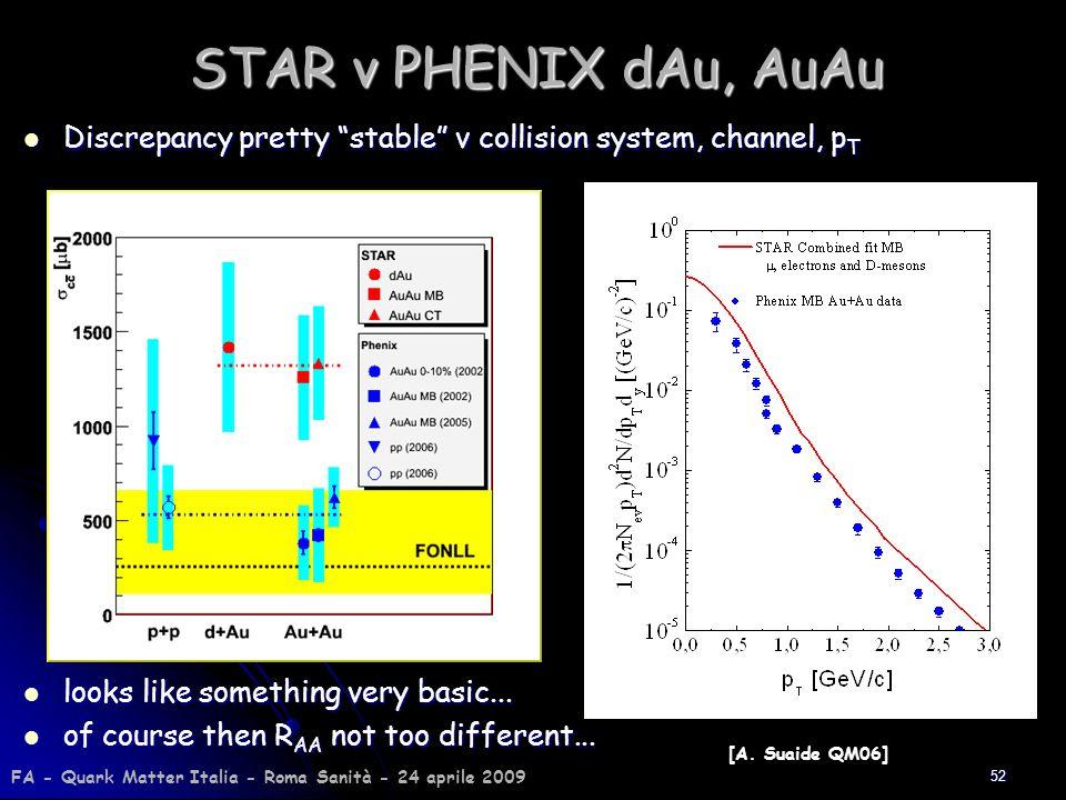 STAR v PHENIX dAu, AuAu Discrepancy pretty stable v collision system, channel, pT. looks like something very basic...