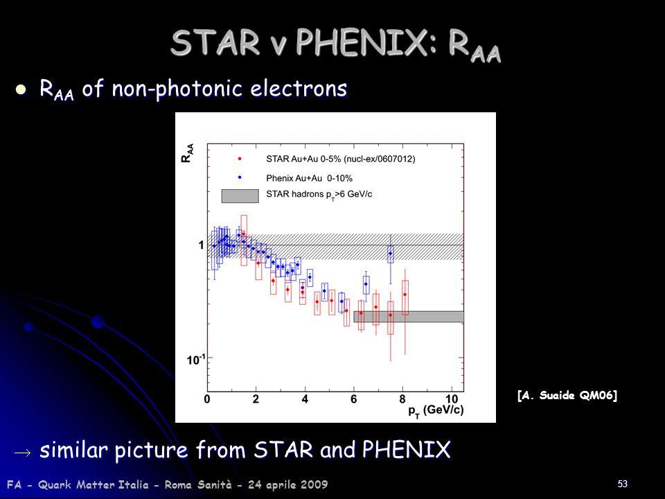 STAR v PHENIX: RAA RAA of non-photonic electrons
