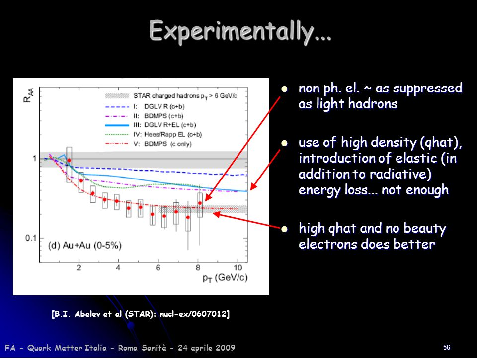 Experimentally... non ph. el. ~ as suppressed as light hadrons