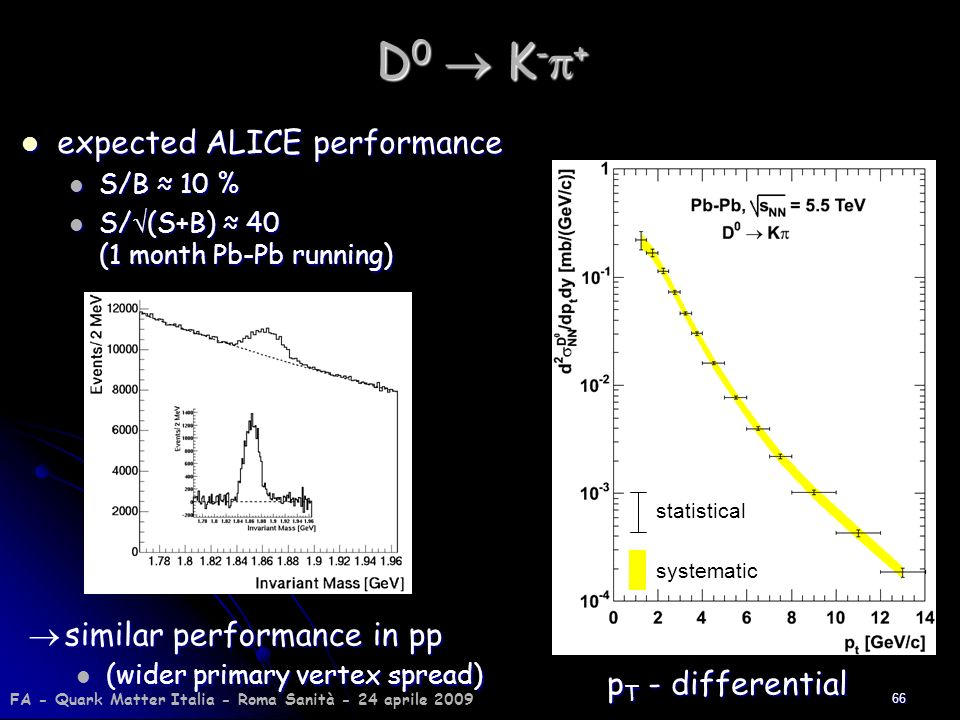 D0  K-p+ expected ALICE performance  similar performance in pp