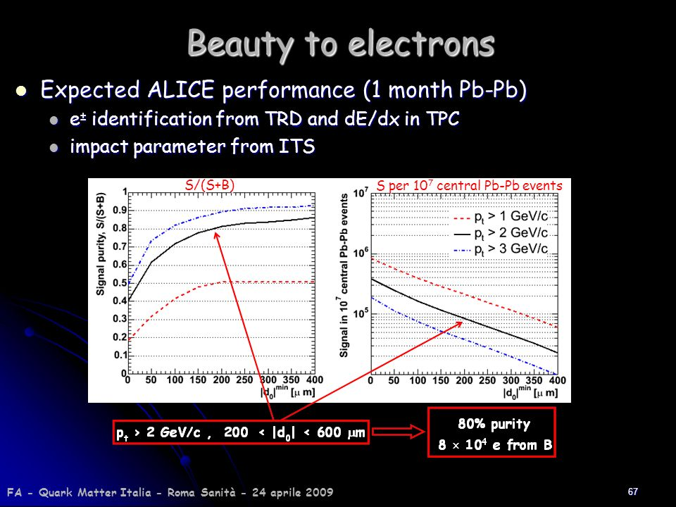 Beauty to electrons Expected ALICE performance (1 month Pb-Pb)