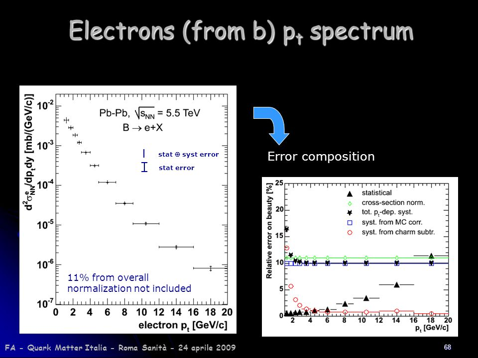 Electrons (from b) pt spectrum