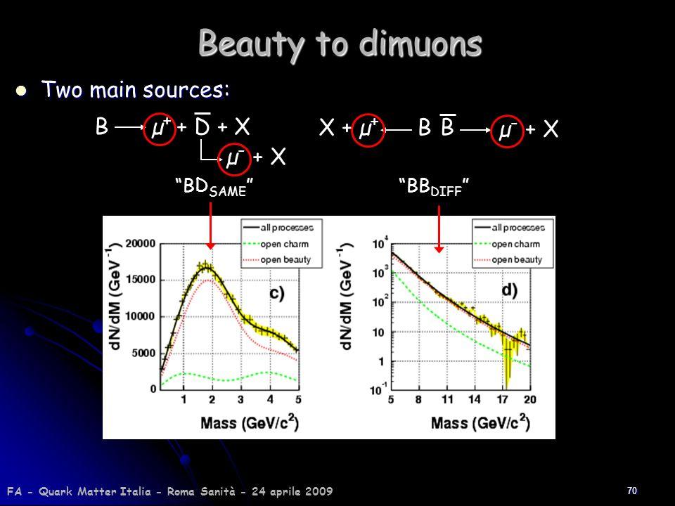 Beauty to dimuons Two main sources: B µ+ + D + X µ- + X B µ- + X