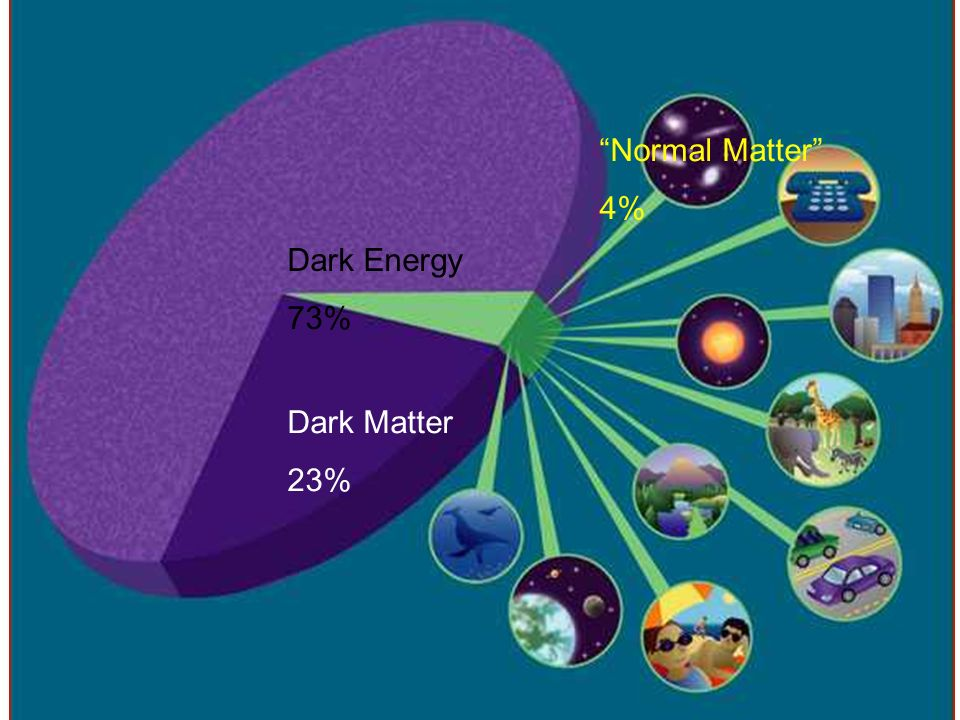 Normal Matter 4% Dark Energy 73% Dark Matter 23%