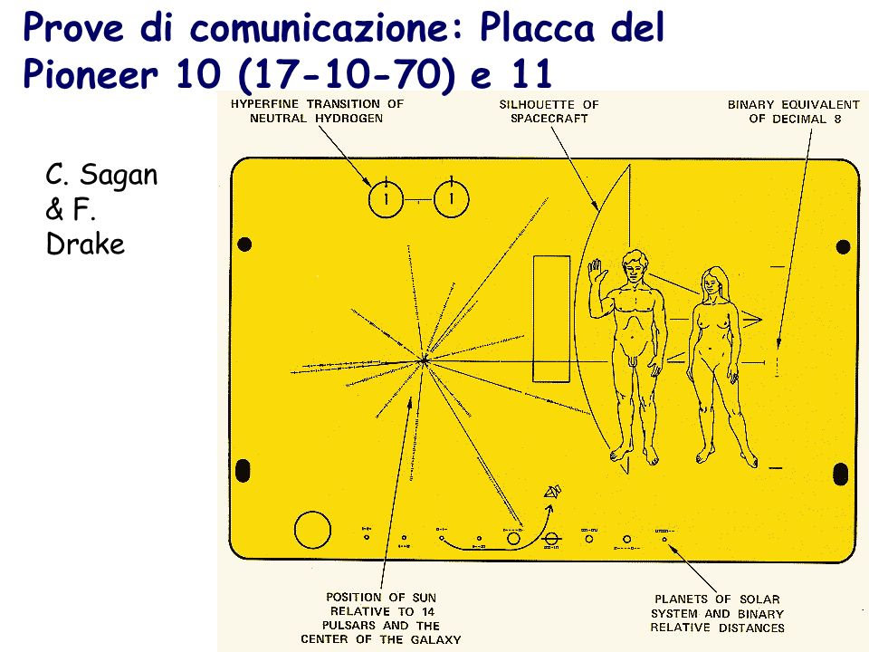 Prove di comunicazione: Placca del Pioneer 10 (17-10-70) e 11