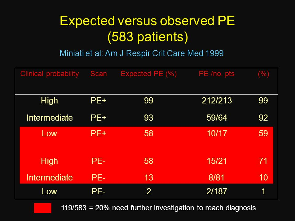 Expected versus observed PE (583 patients)