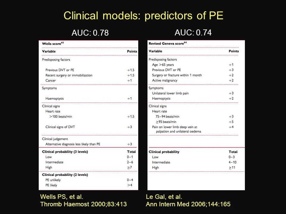 Clinical models: predictors of PE