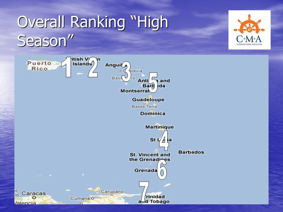 Overall Ranking High Season