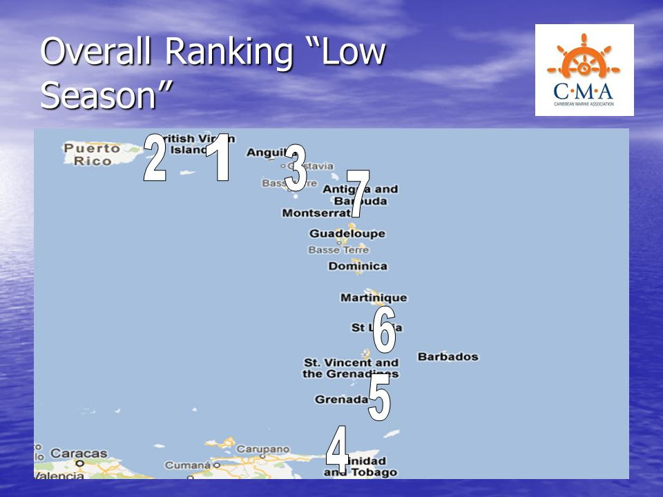 Overall Ranking Low Season