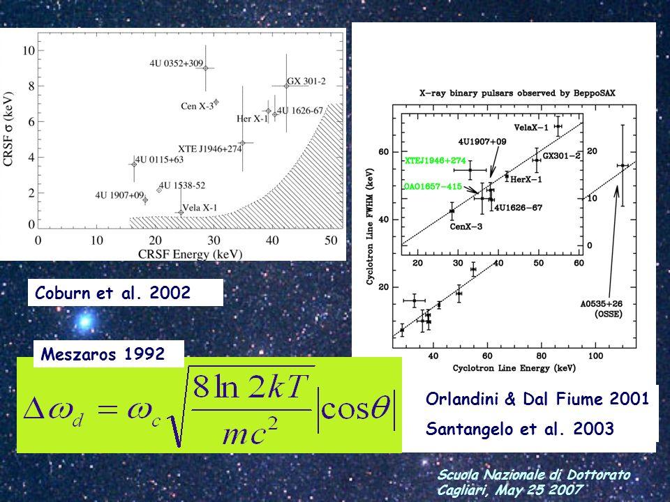 Coburn et al. 2002 Meszaros 1992 Orlandini & Dal Fiume 2001 Santangelo et al. 2003