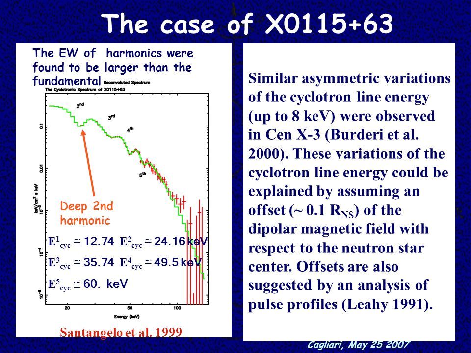 The case of X0115+63 Similar asymmetric variations