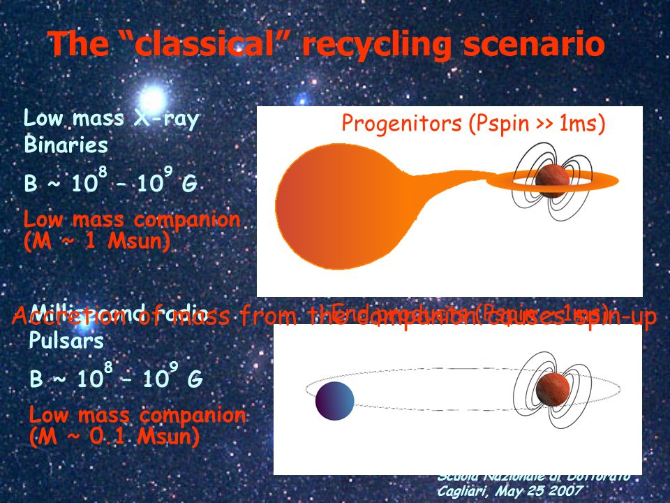 The classical recycling scenario