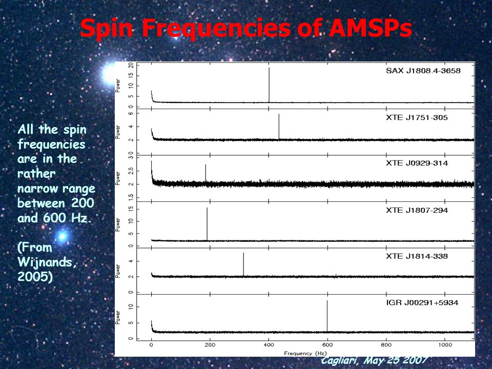 Spin Frequencies of AMSPs