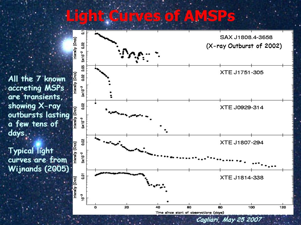 Light Curves of AMSPs(X-ray Outburst of 2002) All the 7 known accreting MSPs are transients, showing X-ray outbursts lasting a few tens of days.