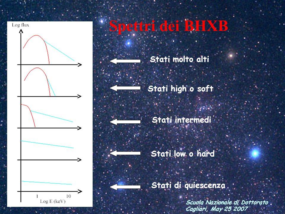 Spettri dei BHXB Stati molto alti Stati high o soft Stati intermedi