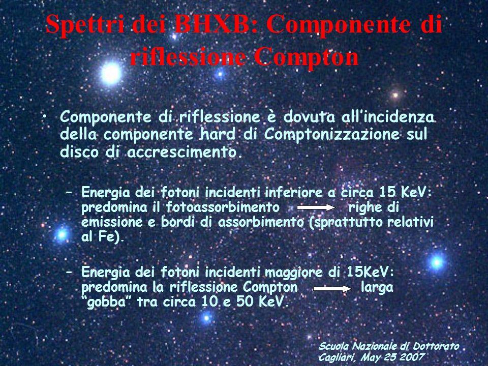 Spettri dei BHXB: Componente di riflessione Compton