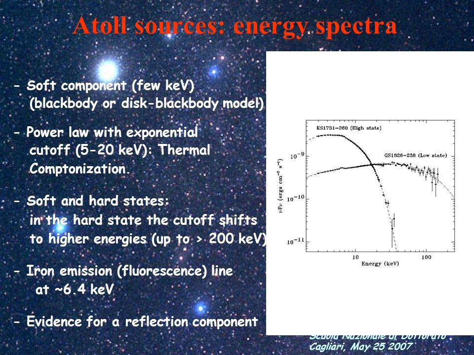 Atoll sources: energy spectra