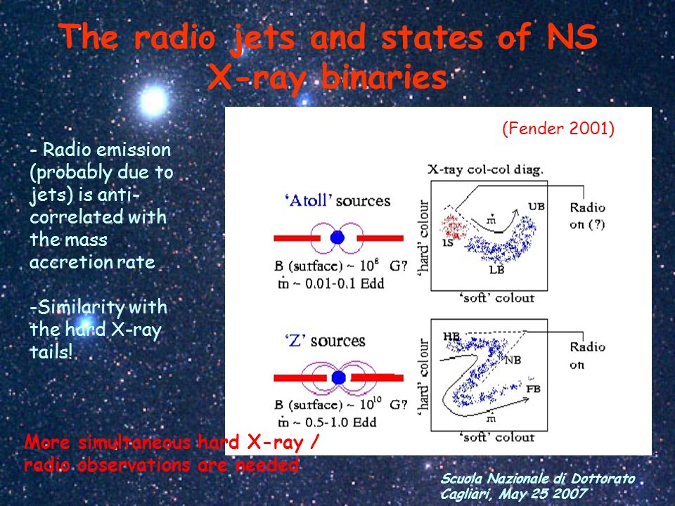 The radio jets and states of NS X-ray binaries