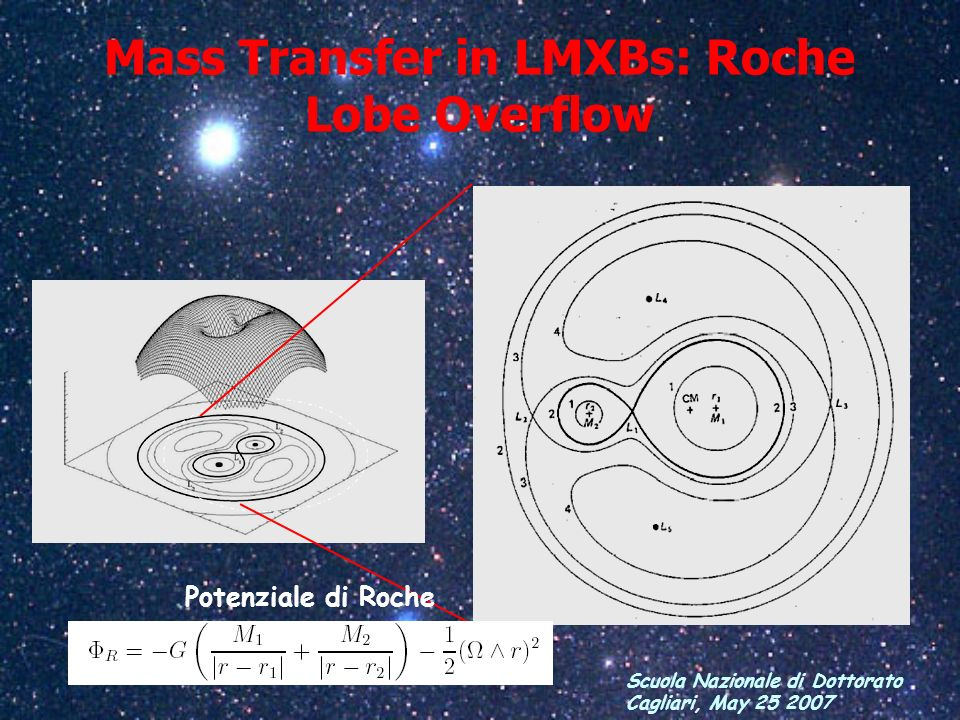 Mass Transfer in LMXBs: Roche Lobe Overflow