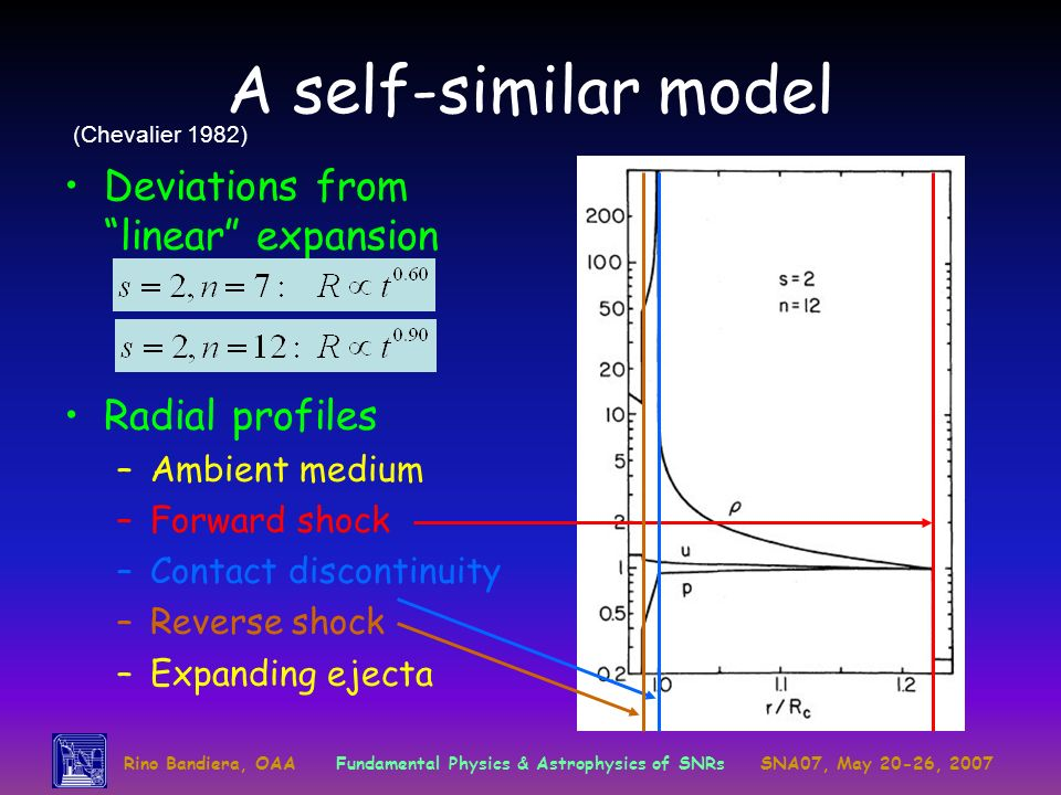 A self-similar model Deviations from linear expansion