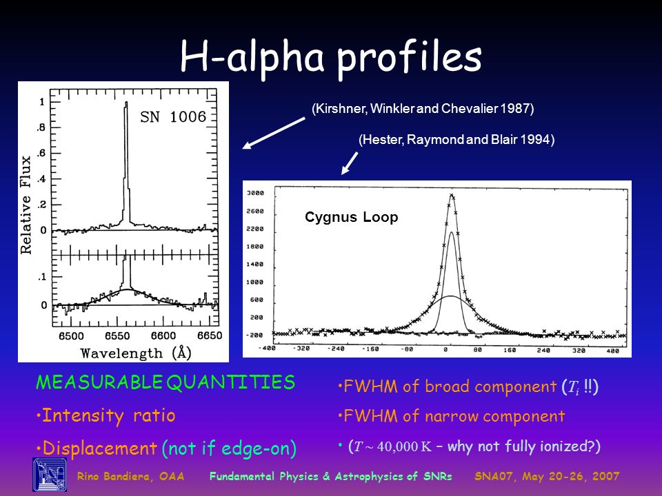 H-alpha profiles MEASURABLE QUANTITIES Intensity ratio