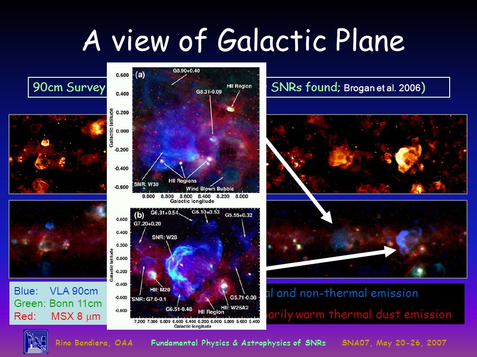 A view of Galactic Plane