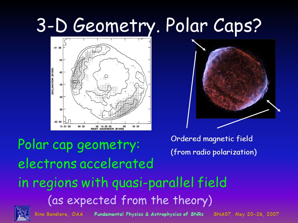 3-D Geometry. Polar Caps Polar cap geometry: electrons accelerated